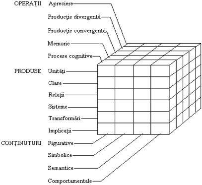 modelul factorial al creativitatii - cabinet psihologic galati oana rafa