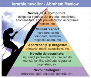 piramida lui maslow - interpretare in creativitate - cabinet psihologig Oana Rafa Galati